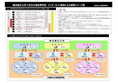 かわさきよいまちプロジェクト - 川崎市教育委員会との高校生科学研究実践活動連携事業 -